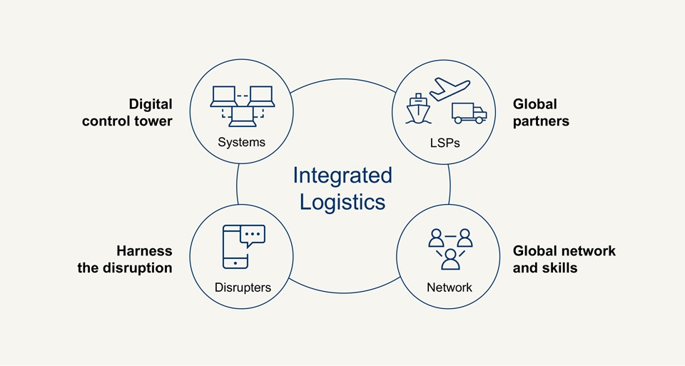 The key features of the integrated ecosystem